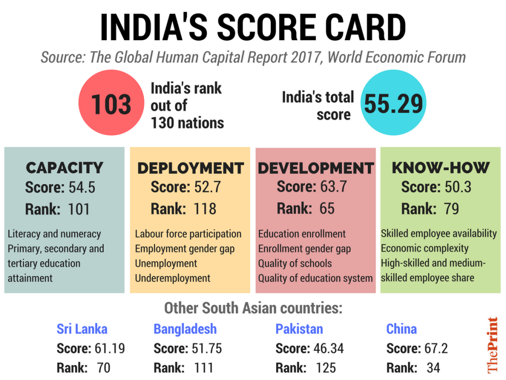 India ranks 103rd of 130 countries, behind the likes of Sri Lanka and Nepal