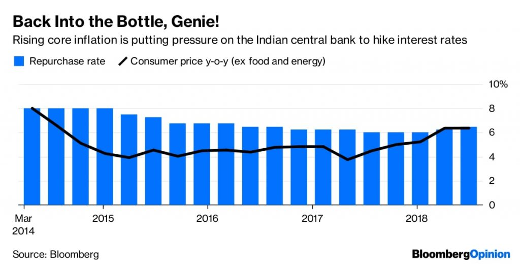 Indian central bank raises rates for second time